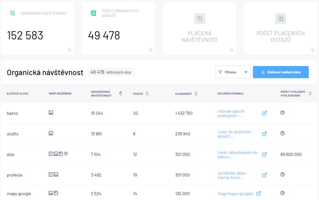 Organické dotazy webu startitup.sk - získané pomocou nástroja Marketing Miner